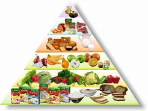 Piramida Żywienia Lestello4