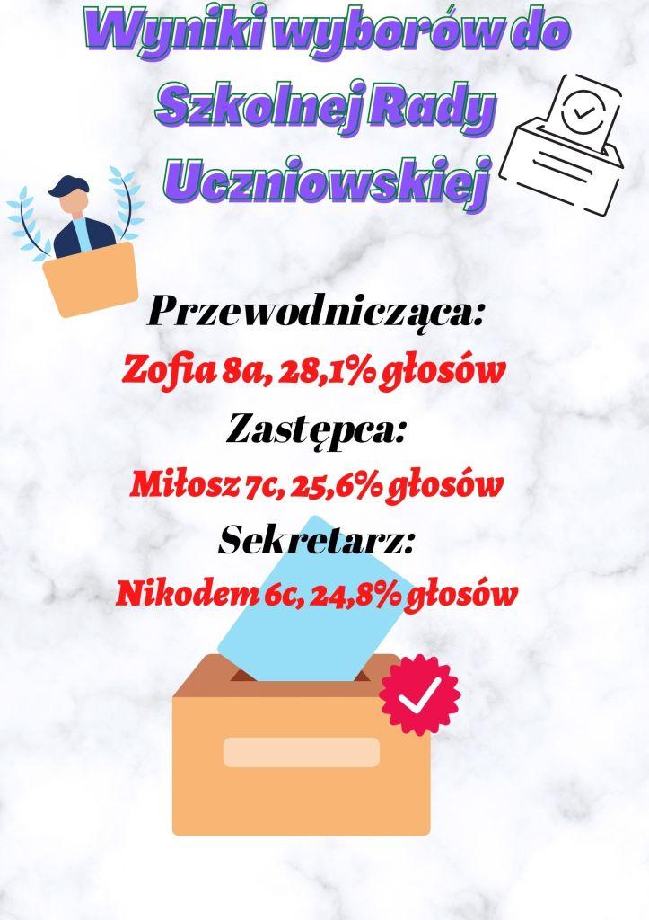 Wyniki wyborów do Szkolnej Rady Uczniowskiej