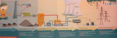 schemat elektrowni